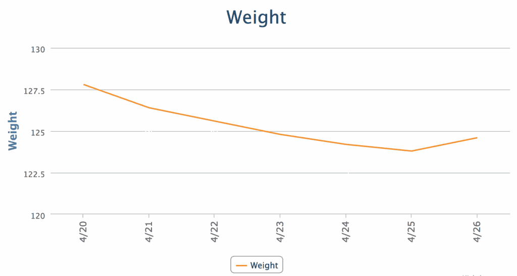 5 day weight results