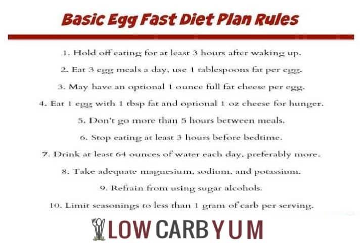 Egg Fast Plan