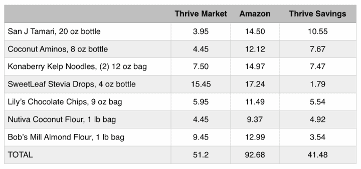 Thrive Market Savings