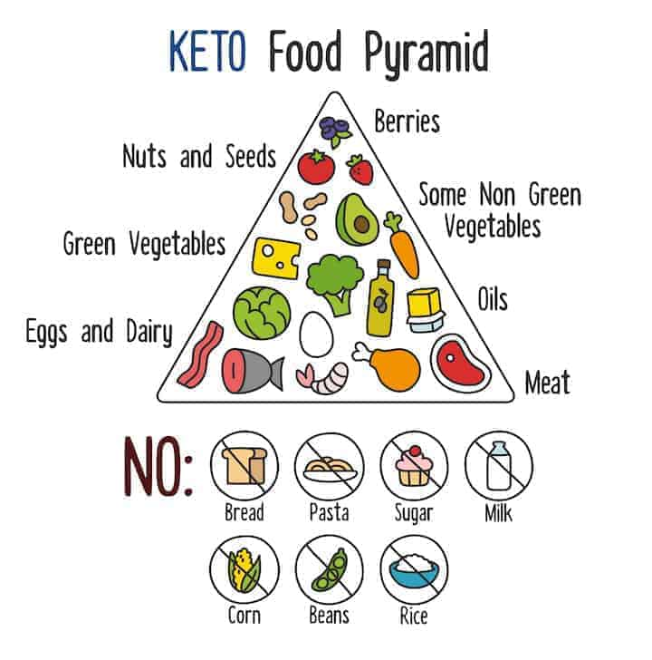 List of what you cant eat on keto diet
