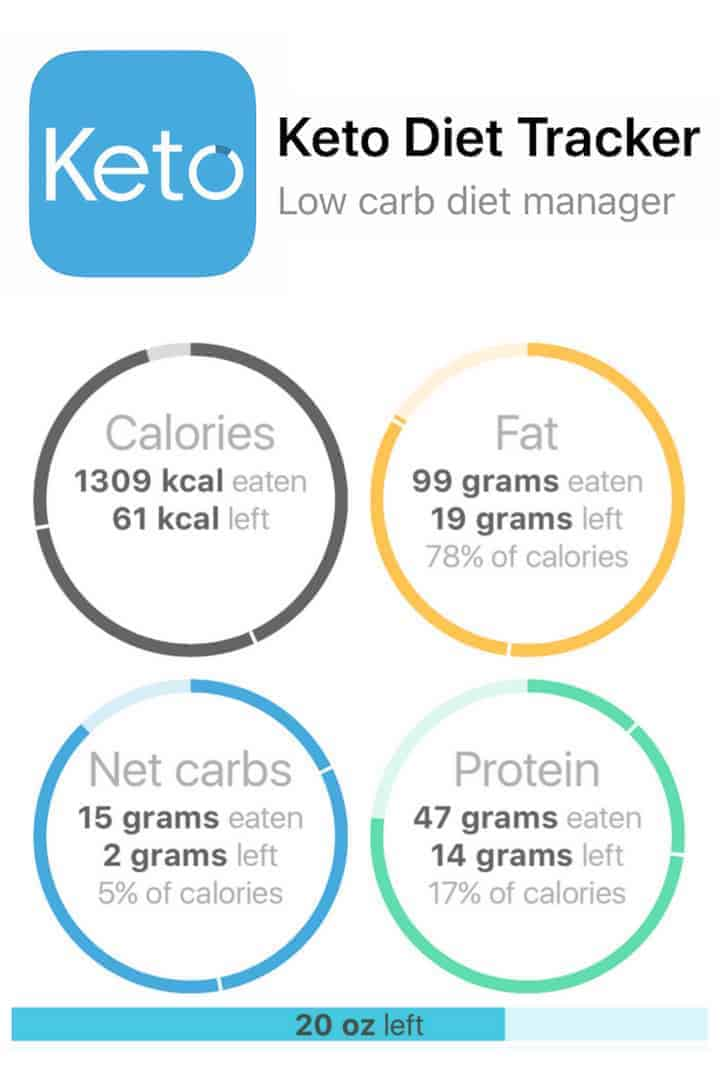 The Keto Diet Tracker low carb diet manager is one of the best apps for tracking daily macros. And it's more than a carb counter app for staying in ketosis.