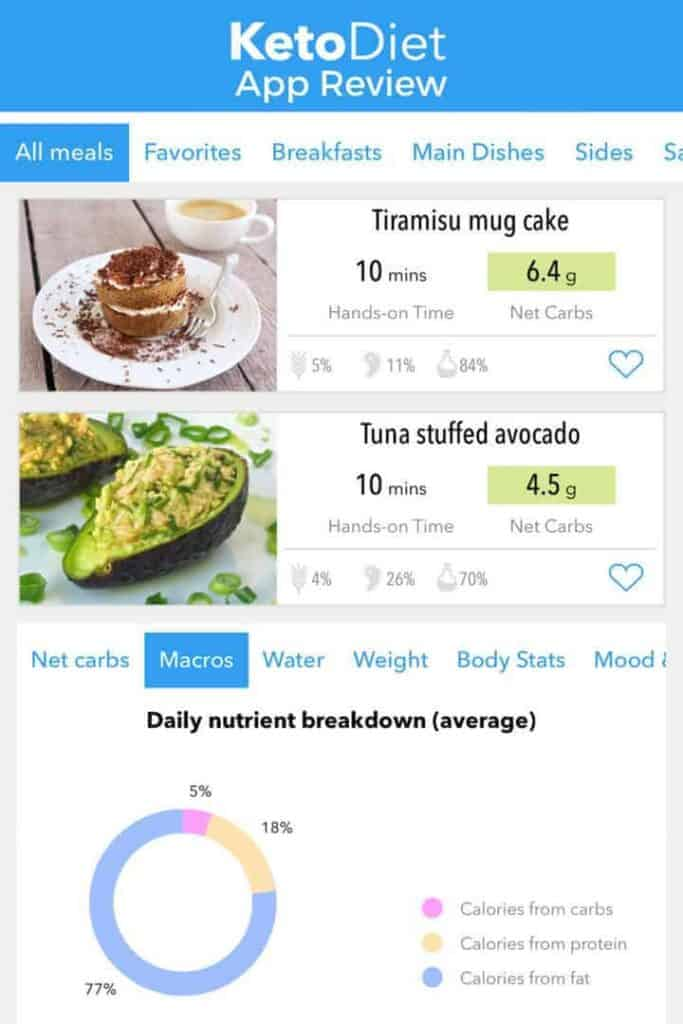 A review of the Keto Diet App Low Carb App