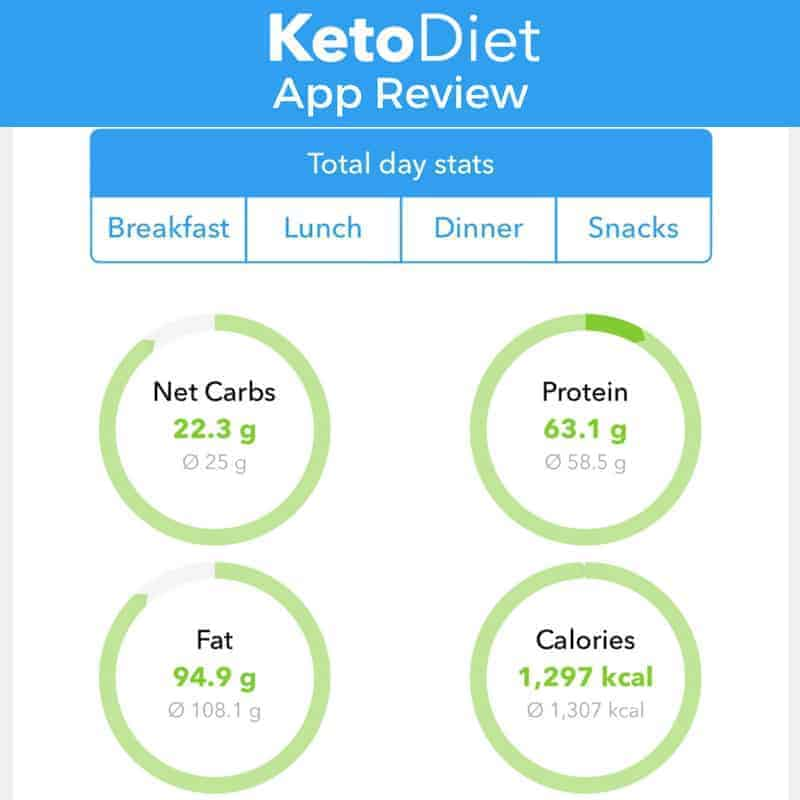 The KetoDiet app is a full featured low carb app to help keep track of macros and plan meals. It's the easiest way to monitor progress while on a keto diet. #ketodiet #lowcarb #keto #ketoapp | LowCarbYum.com